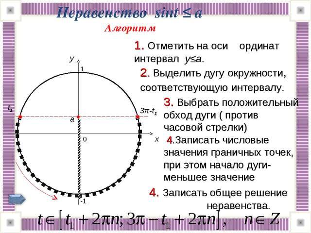 3π-t1 Неравенство sint ≤ a Алгоритм 0 x y 1. Отметить на оси ординат интервал...