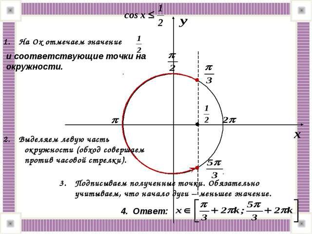 На Оx отмечаем значение и соответствующие точки на окружности. Выделяем левую...