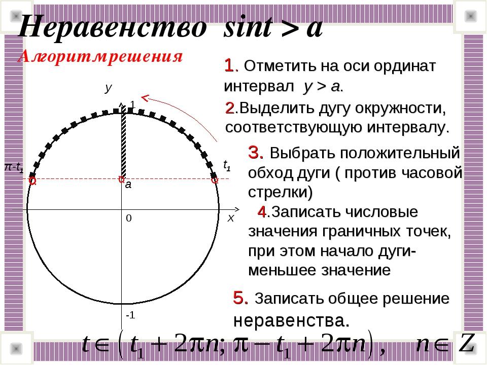 a Неравенство sint > a Алгоритм решения 0 x y 1. Отметить на оси ординат инте...