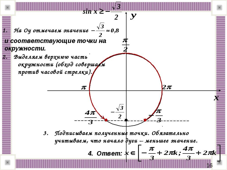 * На Оу отмечаем значение и соответствующие точки на окружности. Выделяем вер...
