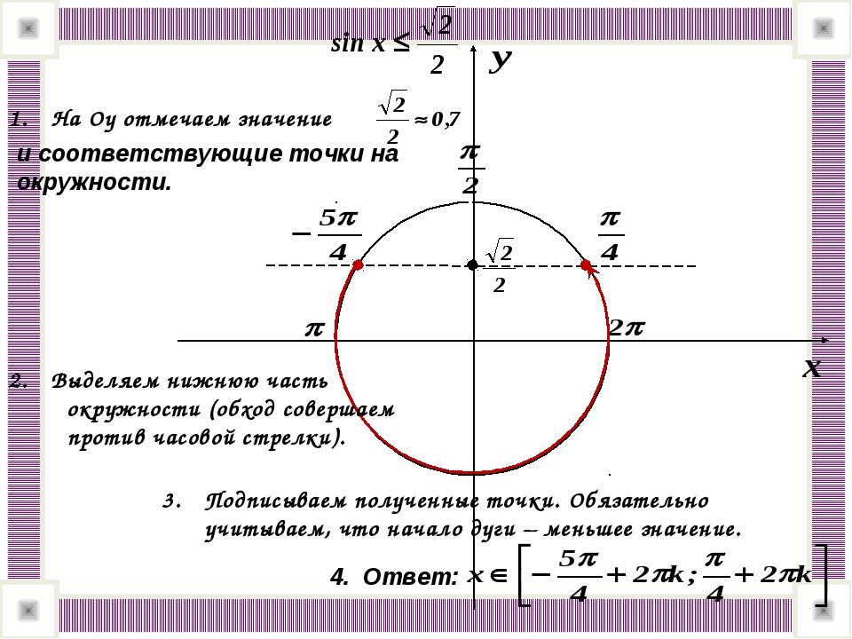 На Оу отмечаем значение и соответствующие точки на окружности. Выделяем нижню...