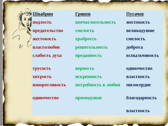 Швабрин Гринев Пугачев подлость впечатлительность жестокость предательство с...