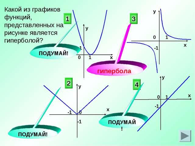 Какой из графиков функций, представленных на рисунке является гиперболой? 3 4...