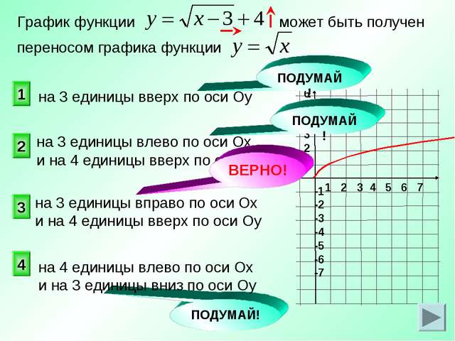 на 3 единицы влево по оси Ох и на 4 единицы вверх по оси Оу График функции мо...