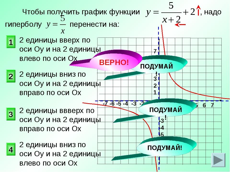 Чтобы получить график функции , надо гиперболу перенести на: 1 2 3 4 2 едини...