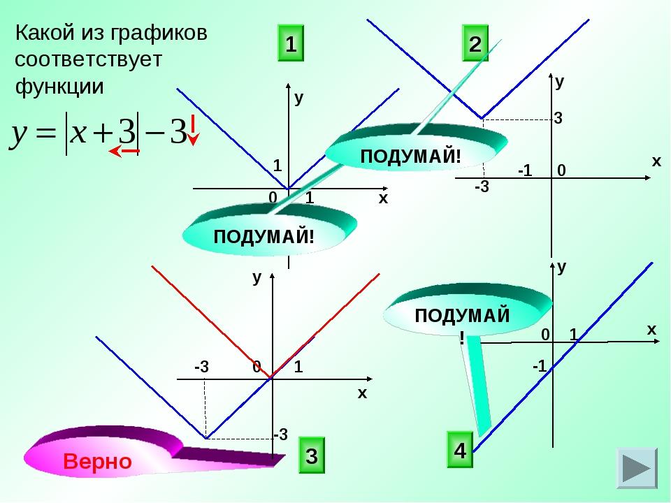 Какой из графиков соответствует функции 3 4 2 0 х у х у 0 1 1 -1 1 1 Верно 0...
