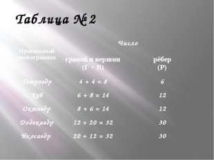 Таблица № 2 Правильный многогранник Число граней и вершин (Г + В) рёбер (Р) Т