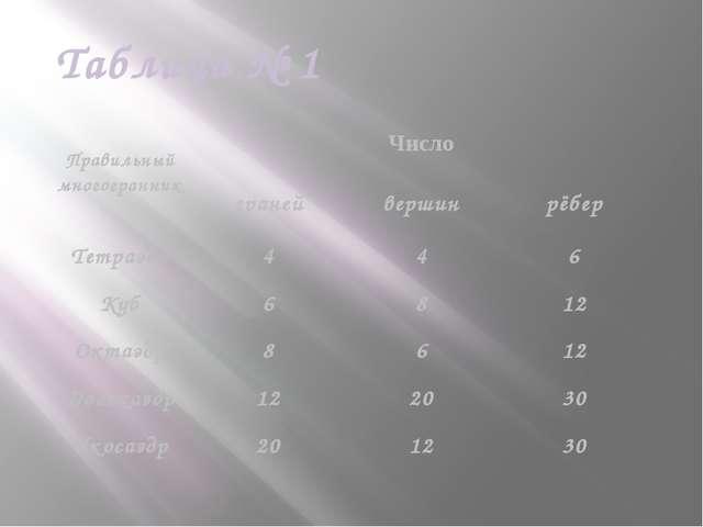 Таблица № 1 Правильный многогранник Число граней вершин рёбер Тетраэдр 4 4 6...