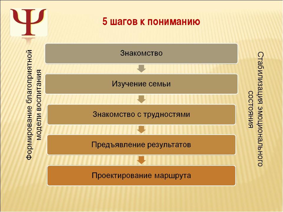 Стабилизация эмоционального состояния 5 шагов к пониманию