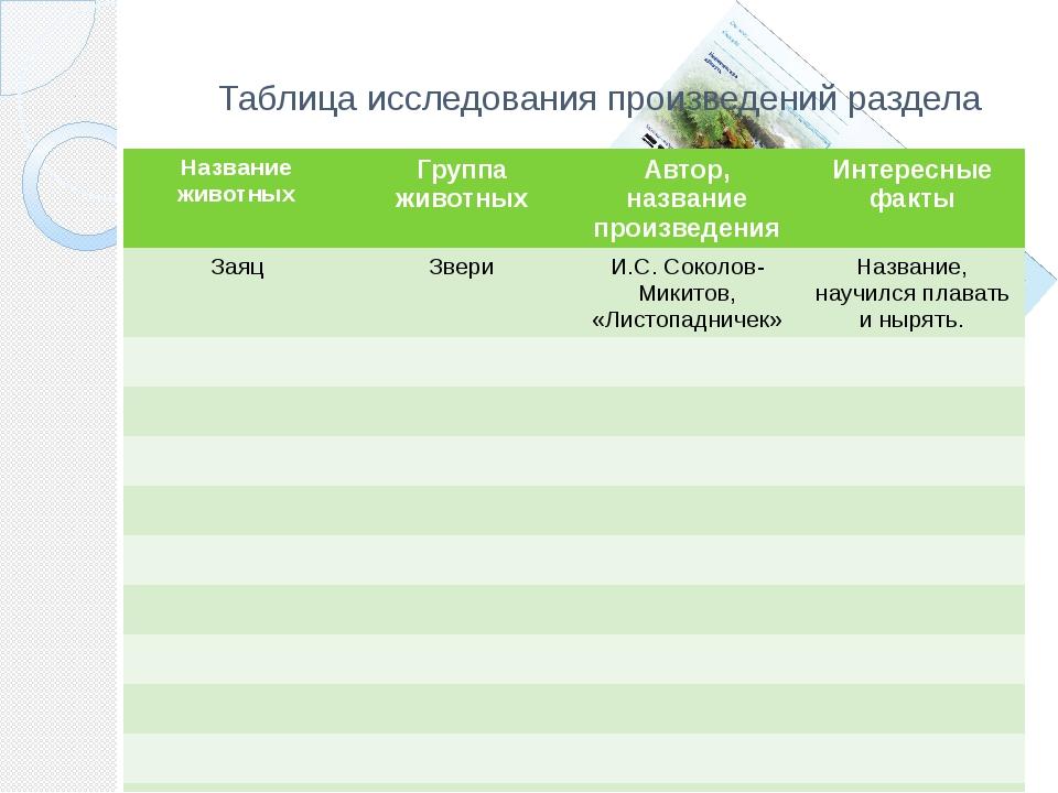 Таблица исследования произведений раздела Название животных Группа животных А...