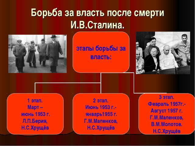 Борьба за власть после смерти И.В.Сталина.