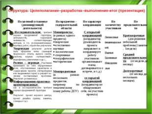 Структура: Целеполагание–разработка–выполнение-итог (презентация) По целевой