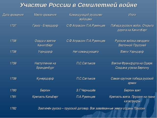 Участие России в Семилетней войне