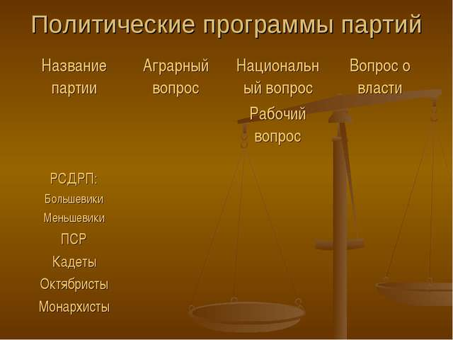 Политические программы партий