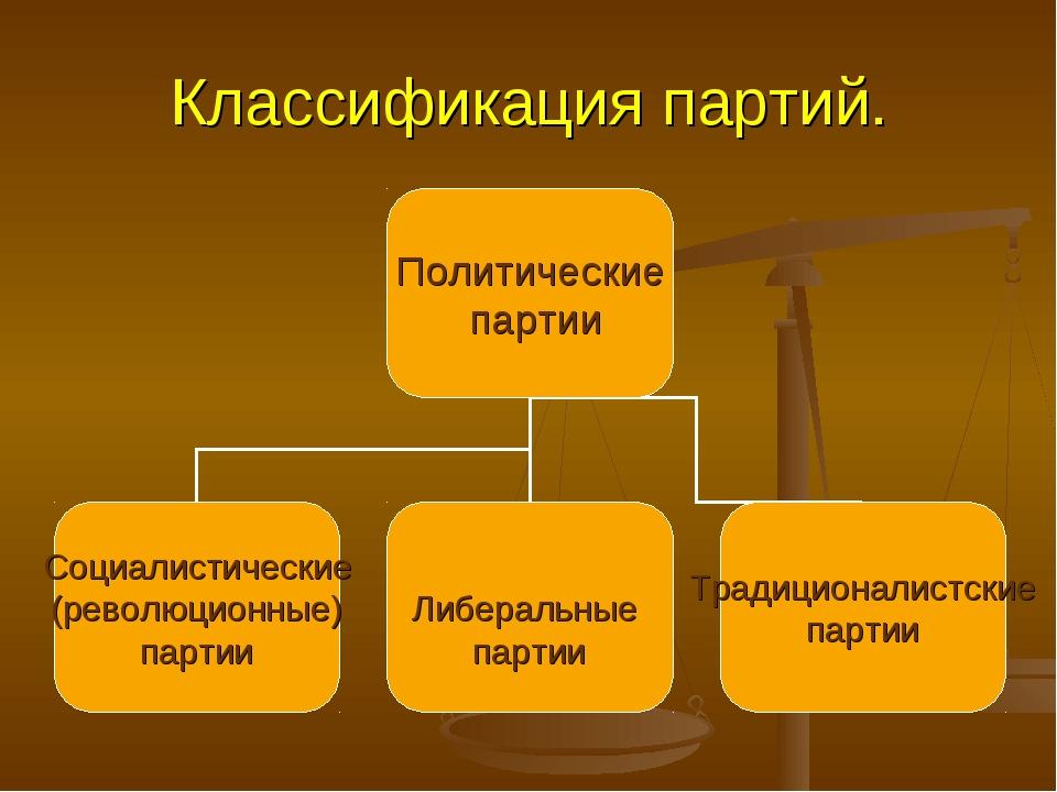 Классификация партий.