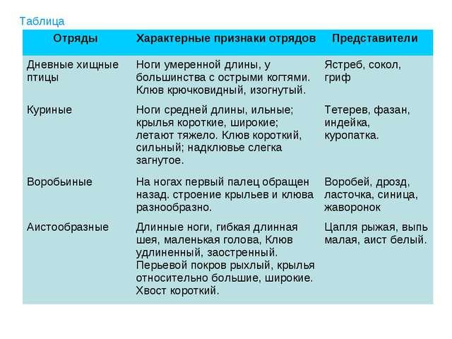 Таблица Отряды Характерные признаки отрядов Представители Дневные хищные пт...