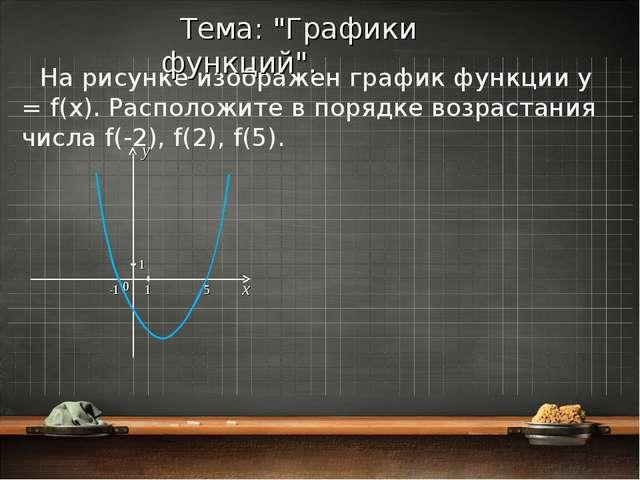 На рисунке изображен график функции y = f(x). Расположите в порядке возрастан...