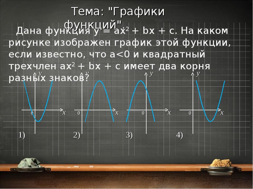 Дана функция y = ax2 + bx + c. На каком рисунке изображен график этой функции...