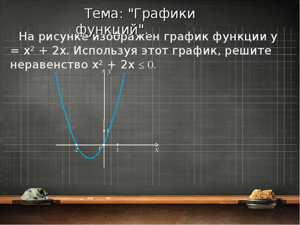 На рисунке изображен график функции y = x2 + 2x. Используя этот график, решит...