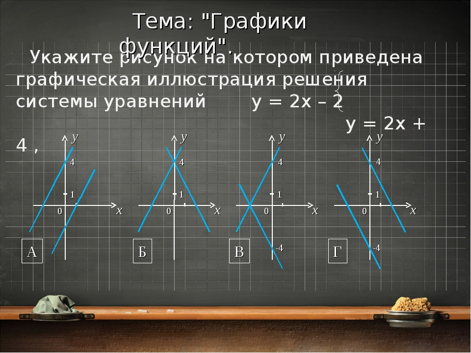 Укажите рисунок на котором приведена графическая иллюстрация решения системы...