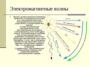 Электромагнитные волны Процесс распространения переменных магнитного и электр