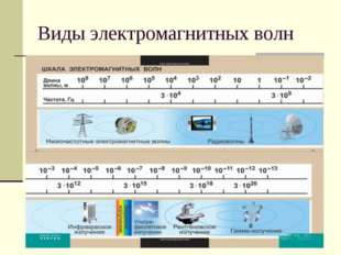 Виды электромагнитных волн