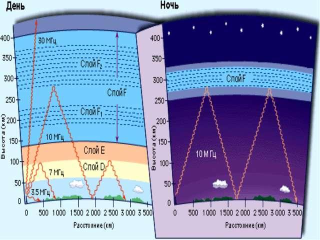 Однако дальнейшие исследования коротких и ультракоротких волн показали, что о...