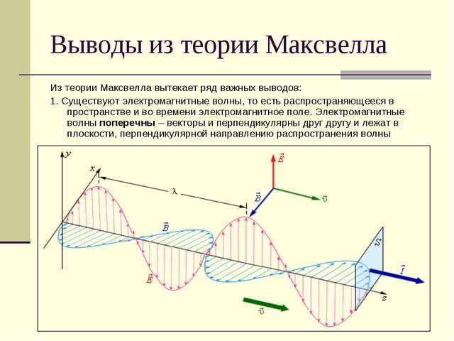 Выводы из теории Максвелла Из теории Максвелла вытекает ряд важных выводов: 1...