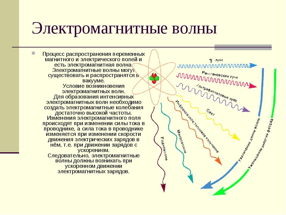 Электромагнитные волны Процесс распространения переменных магнитного и электр...
