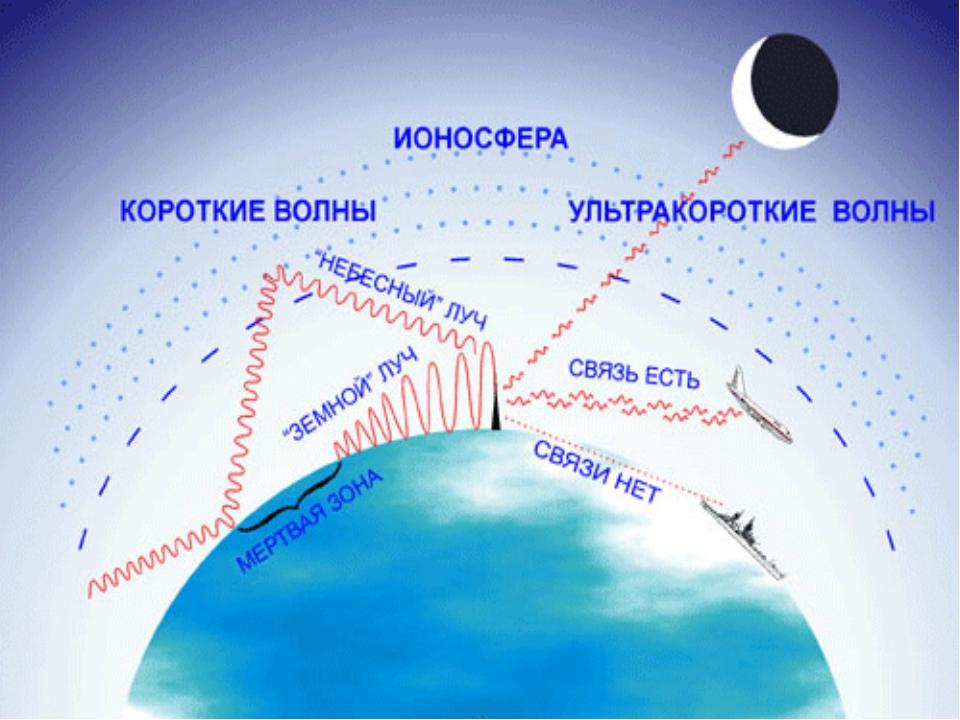 Отражение зависит не только от частоты, но и от времени суток. Это связано с...
