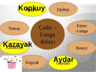 Çadır – Lunga dolayı Kazakliya Kopçak Tomay Beşgöz Kiriet -Lunga Gaydarı Baur