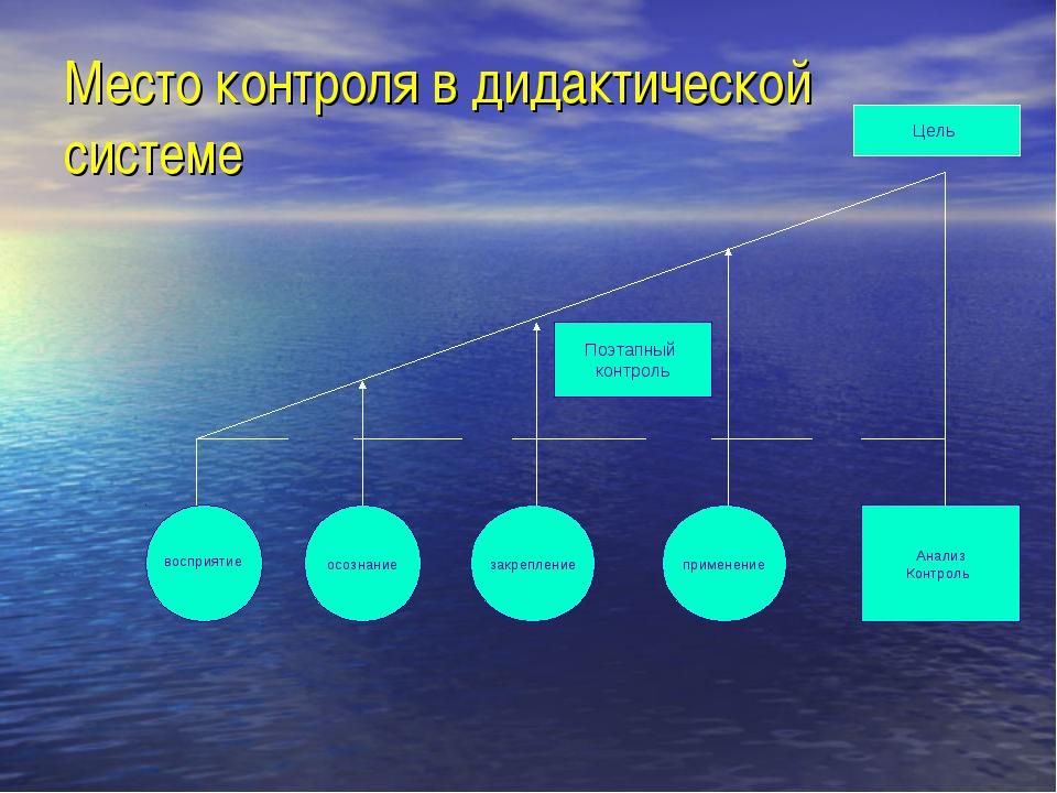 Место контроля в дидактической системе осознание закрепление применение Анали...