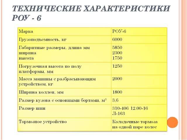 ТЕХНИЧЕСКИЕ ХАРАКТЕРИСТИКИ РОУ - 6