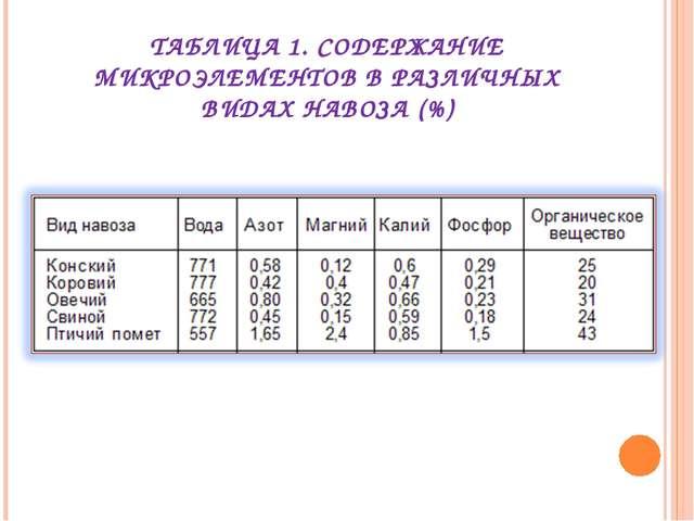 ТАБЛИЦА 1. СОДЕРЖАНИЕ МИКРОЭЛЕМЕНТОВ В РАЗЛИЧНЫХ ВИДАХ НАВОЗА (%)