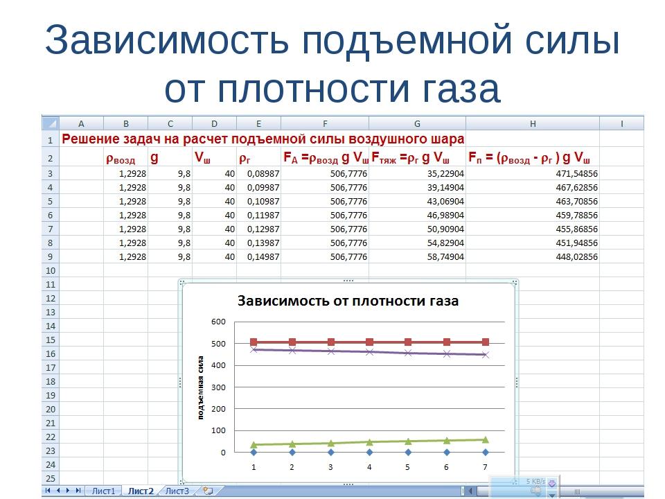 Зависимость подъемной силы от плотности газа