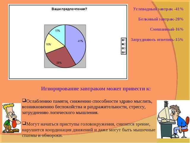 Углеводный завтрак -41% Белковый завтрак-28% Смешанный-16% Затрудняюсь ответи...