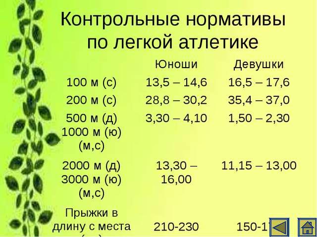 Контрольные нормативы по легкой атлетике ЮношиДевушки 100 м (с)13,5 – 14,6...