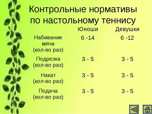 Контрольные нормативы по настольному теннису ЮношиДевушки Набивание мяча (к...