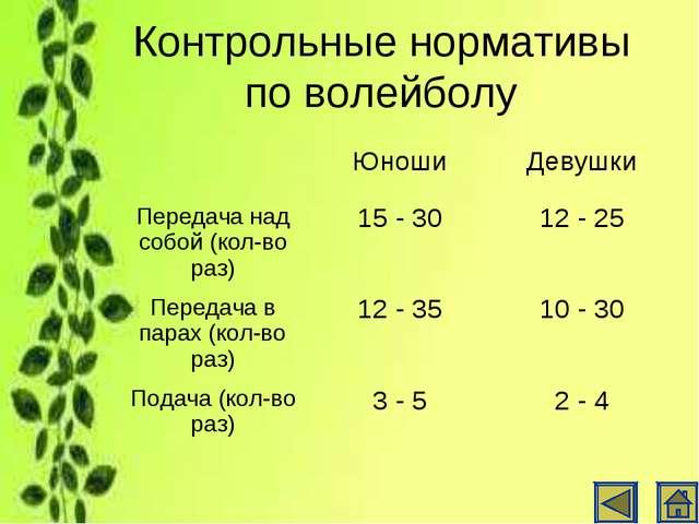 Контрольные нормативы по волейболу ЮношиДевушки Передача над собой (кол-во...