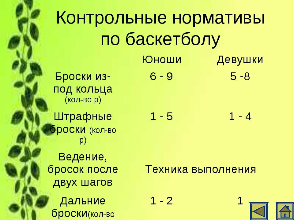 Контрольные нормативы по баскетболу ЮношиДевушки Броски из-под кольца (кол-...