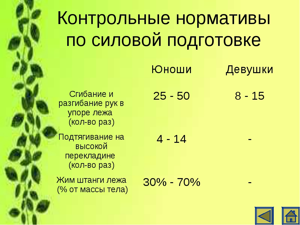 Контрольные нормативы по силовой подготовке ЮношиДевушки Сгибание и разгиба...
