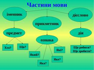 Частини мови іменник прикметник дієслово предмет ознака дія Хто? Що? Який? Як