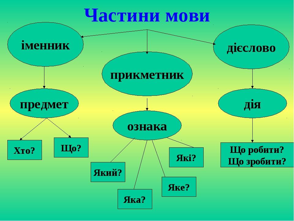 Частини мови іменник прикметник дієслово предмет ознака дія Хто? Що? Який? Як...