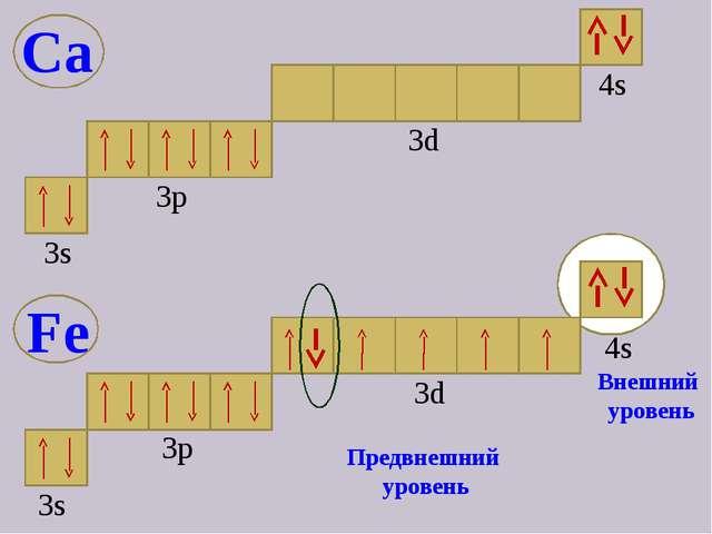 3s 3p 4s 3d Предвнешний уровень Внешний уровень Fe Ca 4s 3d 3р 3s