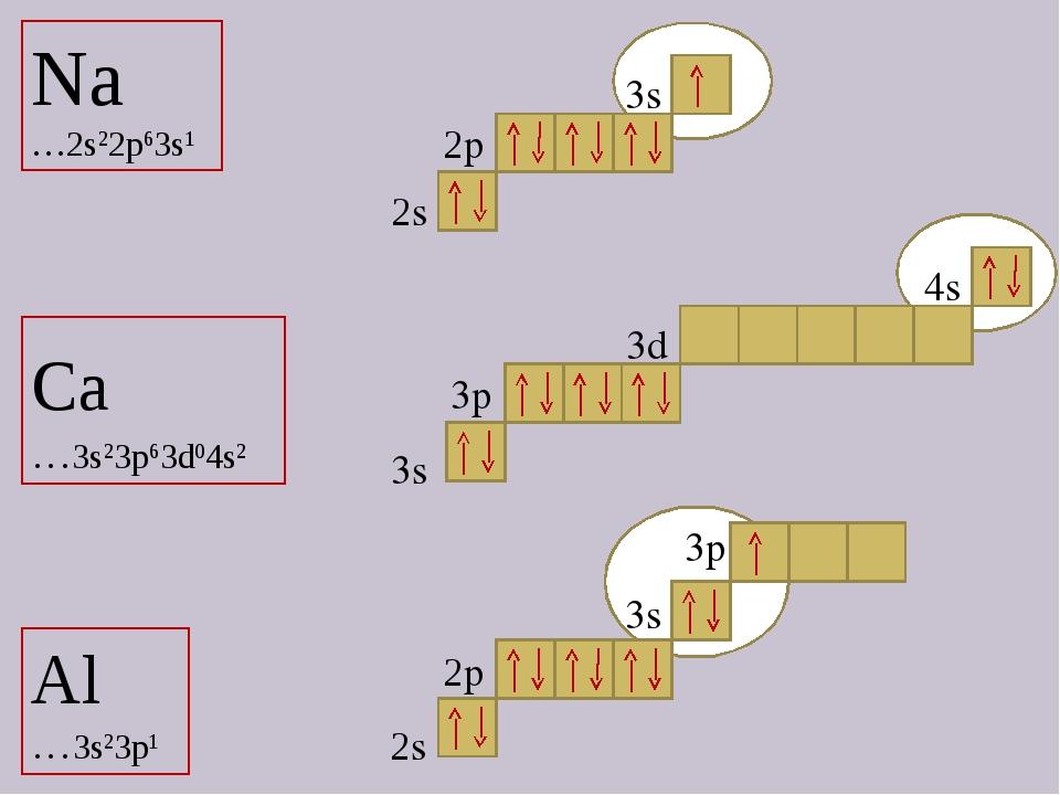 Na …2s22p63s1 Ca …3s23p63d04s2 Al …3s23p1 2s 3s 2p 3s 3p 2p 3d 4s 2s 3p 3s