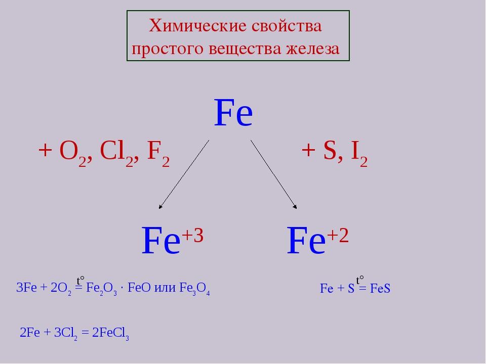 Химические свойства простого вещества железа Fe + O2, Cl2, F2  + S, I2 Fe+3...