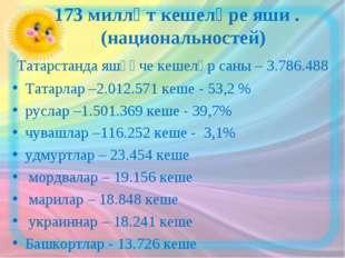 173 милләт кешеләре яши . (национальностей) Татарстанда яшәүче кешеләр саны
