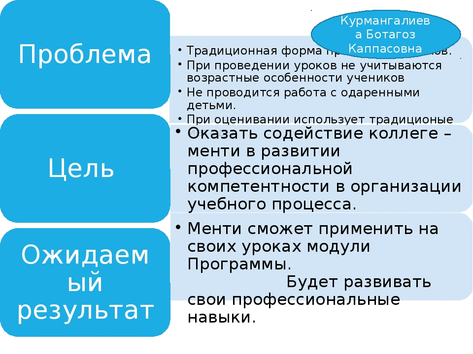 Курмангалиева Ботагоз Каппасовна
