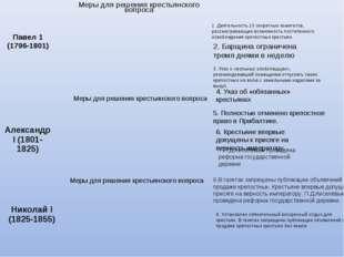 1. Деятельность 10 секретных комитетов, рассматривающих возможность постепенн