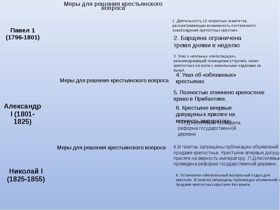 1. Деятельность 10 секретных комитетов, рассматривающих возможность постепенн...